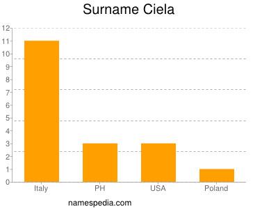 Surname Ciela