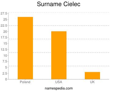 Surname Cielec