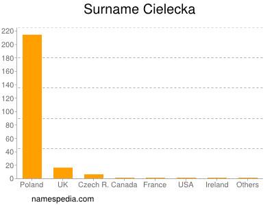 Surname Cielecka