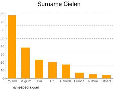 Surname Cielen