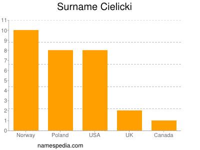 Surname Cielicki
