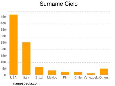 Surname Cielo