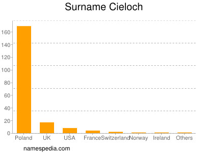 Surname Cieloch