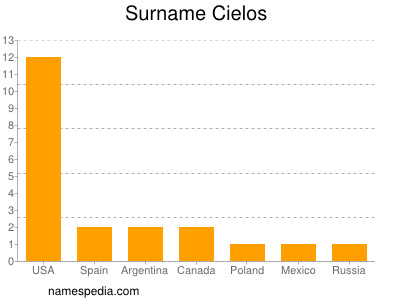 Surname Cielos