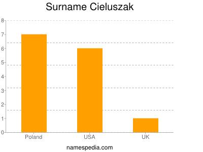 Surname Cieluszak