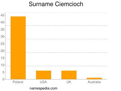 Surname Ciemcioch