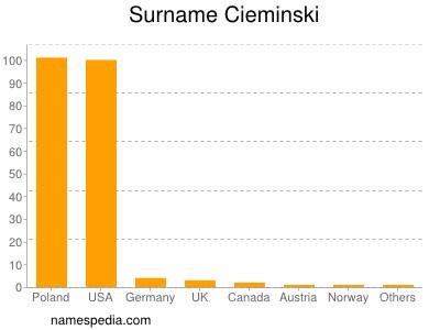 Surname Cieminski