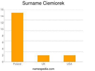 Surname Ciemiorek