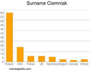 Surname Ciemniak