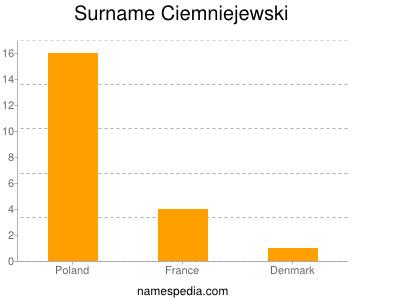 Surname Ciemniejewski