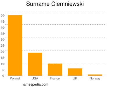 Surname Ciemniewski