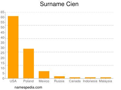 Surname Cien