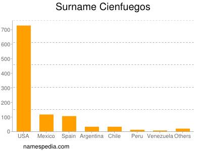 Surname Cienfuegos