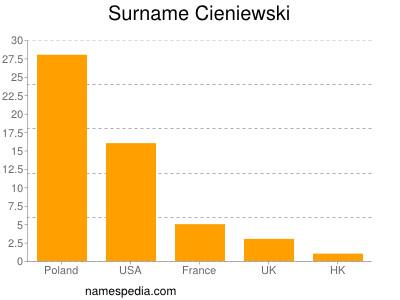 Surname Cieniewski