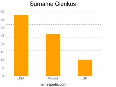 Surname Cienkus