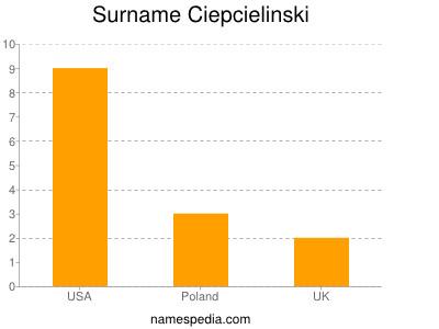 Surname Ciepcielinski