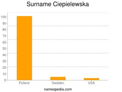 Surname Ciepielewska