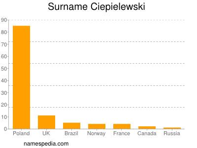 Surname Ciepielewski