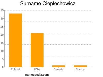 Surname Cieplechowicz