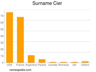 Surname Cier