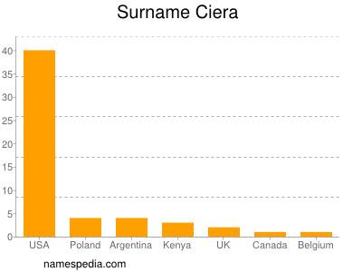 Surname Ciera