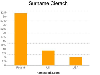 Surname Cierach