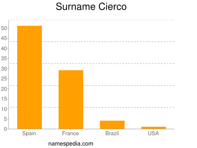 Surname Cierco