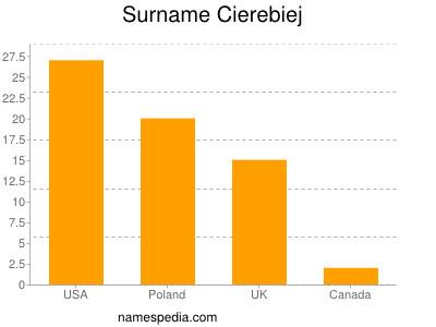 Surname Cierebiej