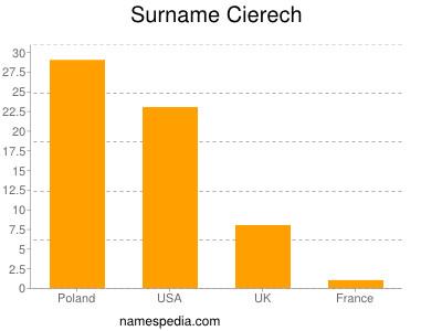 Surname Cierech