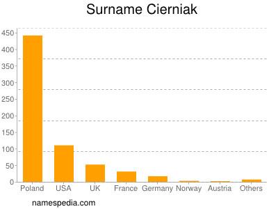 Surname Cierniak