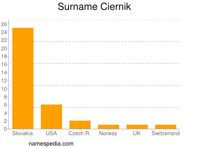 Surname Ciernik