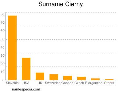 Surname Cierny