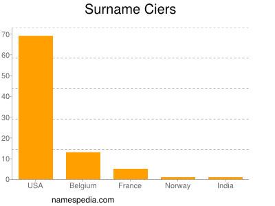 Surname Ciers