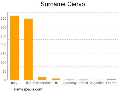 Surname Ciervo