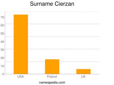 Surname Cierzan