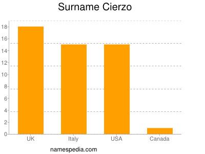 Surname Cierzo