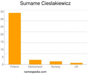 Surname Cieslakiewicz
