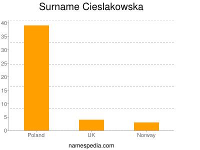 Surname Cieslakowska