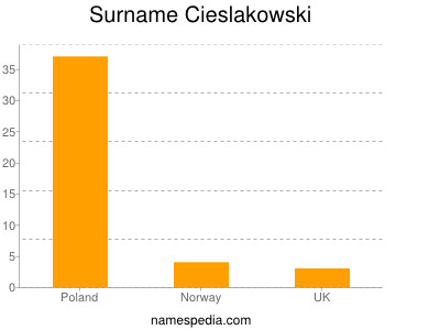 Surname Cieslakowski