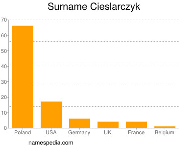 Surname Cieslarczyk