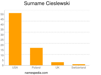 Surname Cieslewski