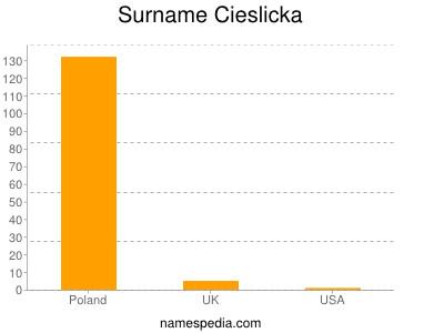 Surname Cieslicka