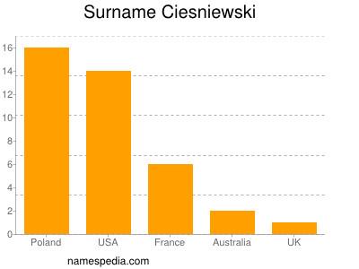 Surname Ciesniewski