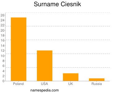 Surname Ciesnik