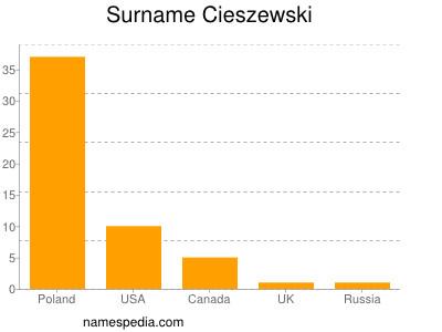 Surname Cieszewski