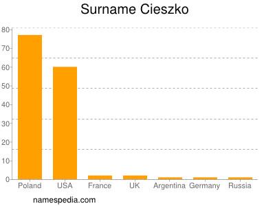 Surname Cieszko
