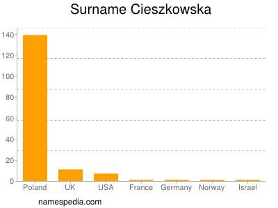 Surname Cieszkowska
