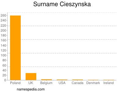 Surname Cieszynska