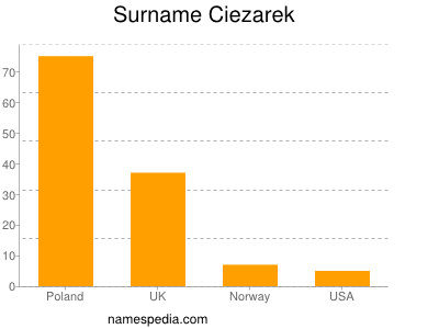 Surname Ciezarek