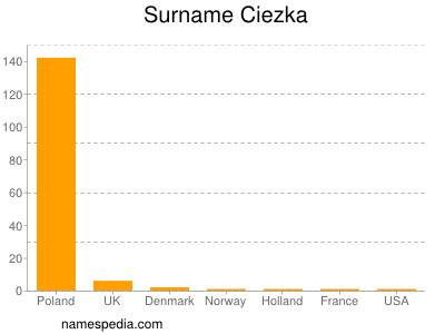Surname Ciezka